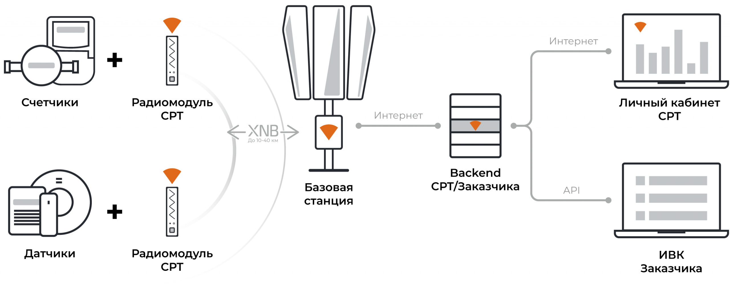 Схема-интеграции2