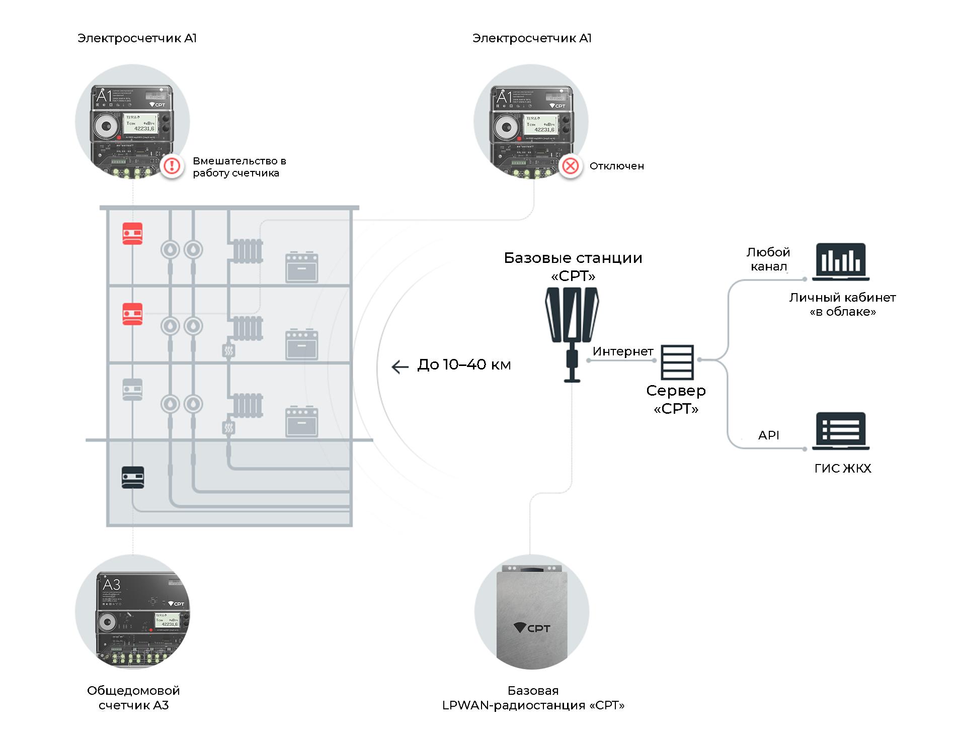 Автоматизированная система коммерческого учета электроэнергии «СРТ»: как это работает