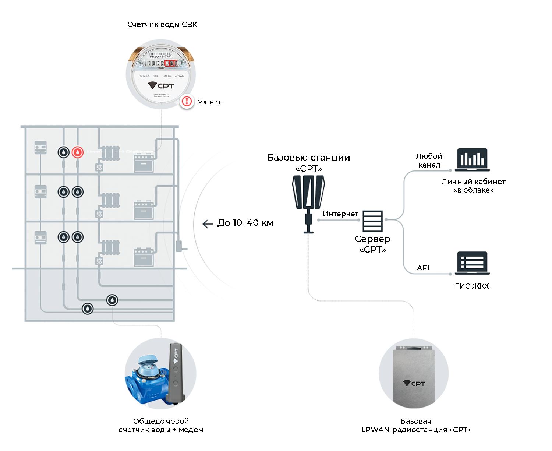 Автоматизированный учет воды от «СТРИЖ»: как это работает